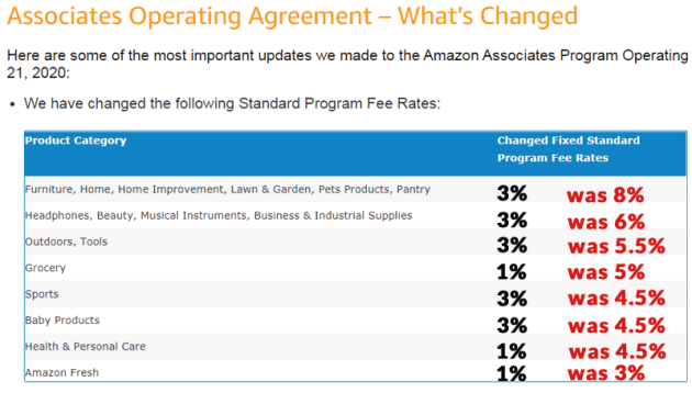 How the changes in Amazon's affiliate program impact businesses
